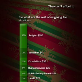 Charitable Breakdown from Mint.com