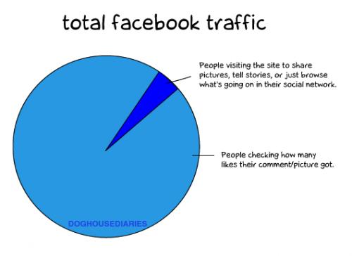 facebook traffic-6981891
