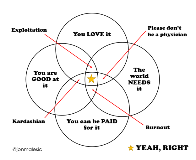 intersection relationship diagram definition